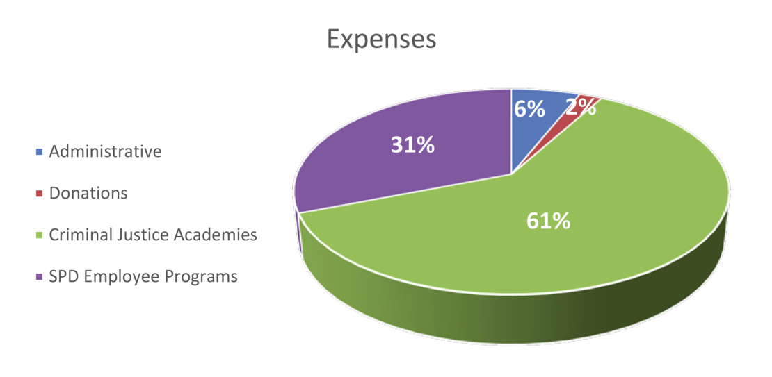 Foundation_budget_chart_expenses