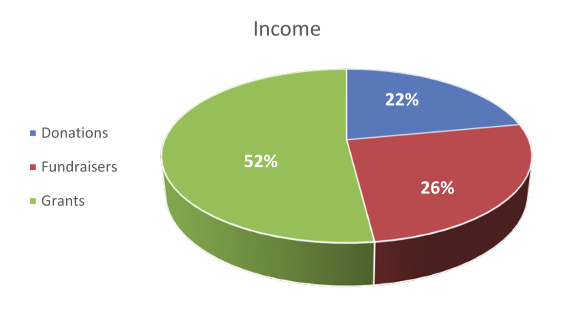 Foundation_budget_chart_income
